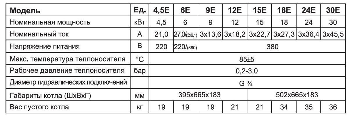 Таблица свойств котла Leberg EcoHeater