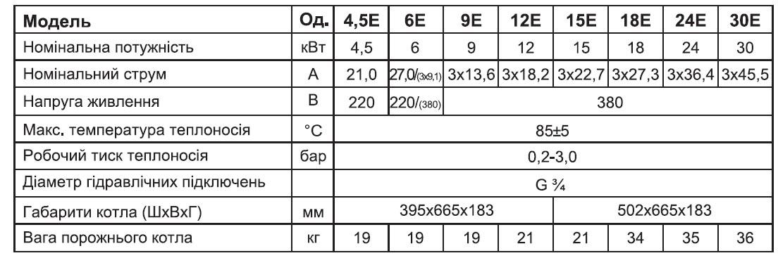 таблиця характеристик кліматичного обладнання